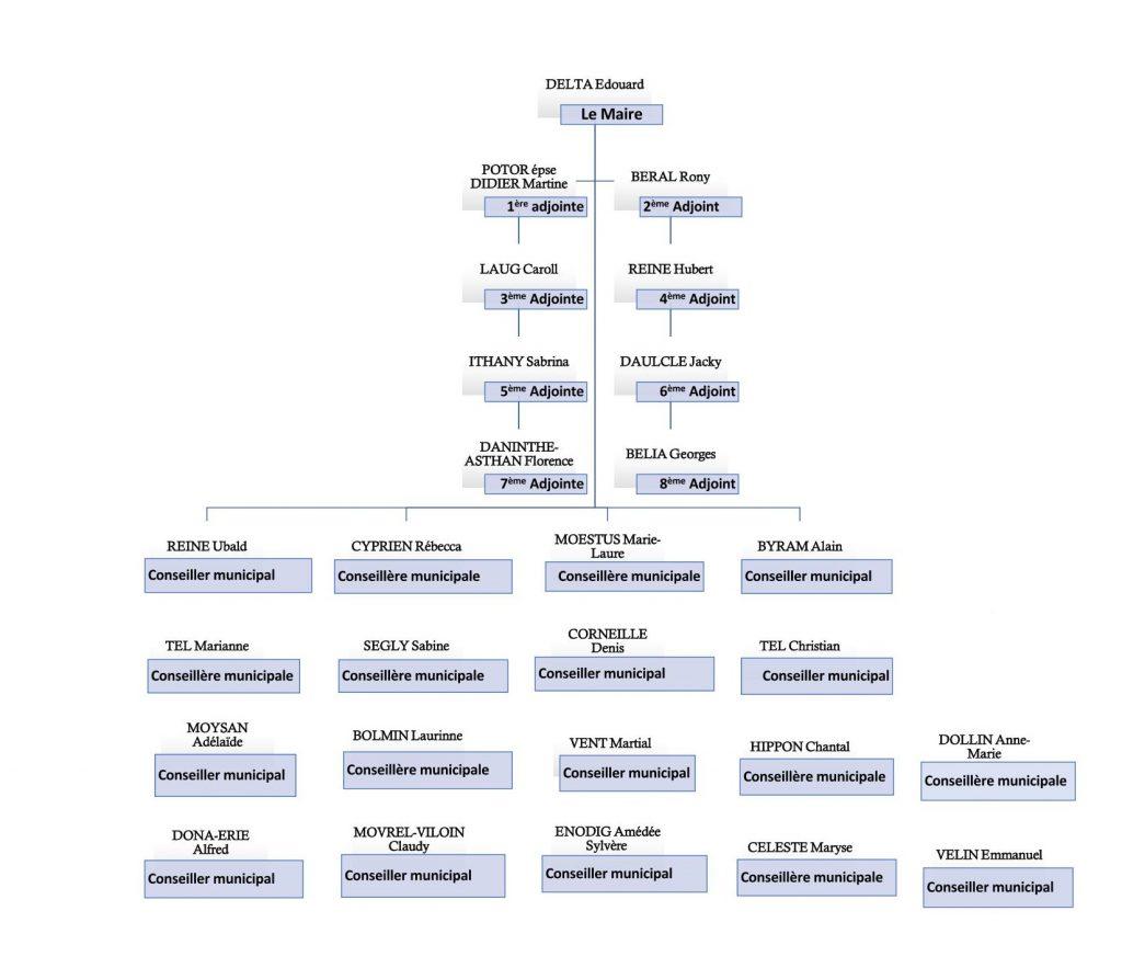 Organigramme Maire+Elus_Page_1